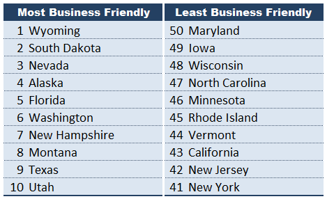 Business Friendly State List 2