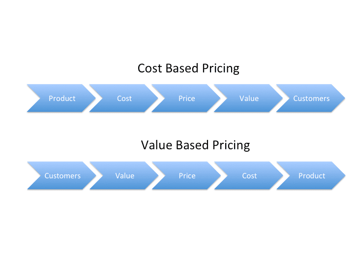 Pricing from a Value Perspective