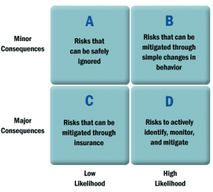 The Cayenne Risk Management Framework