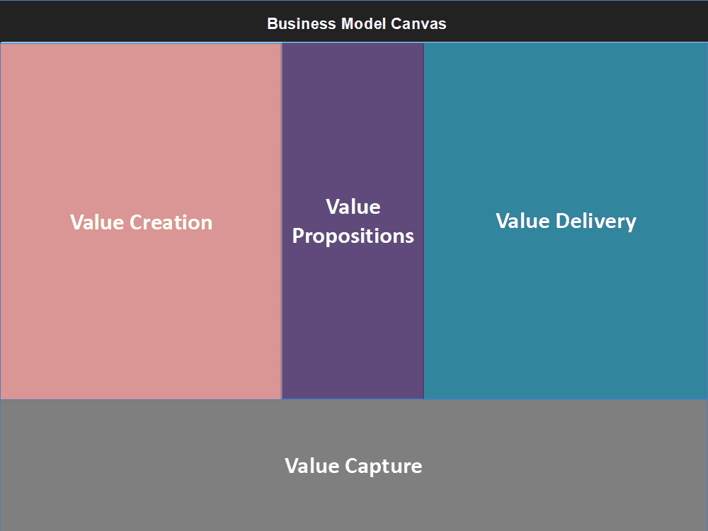 standard business model canvas