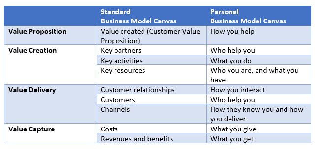 business model canvas comparison