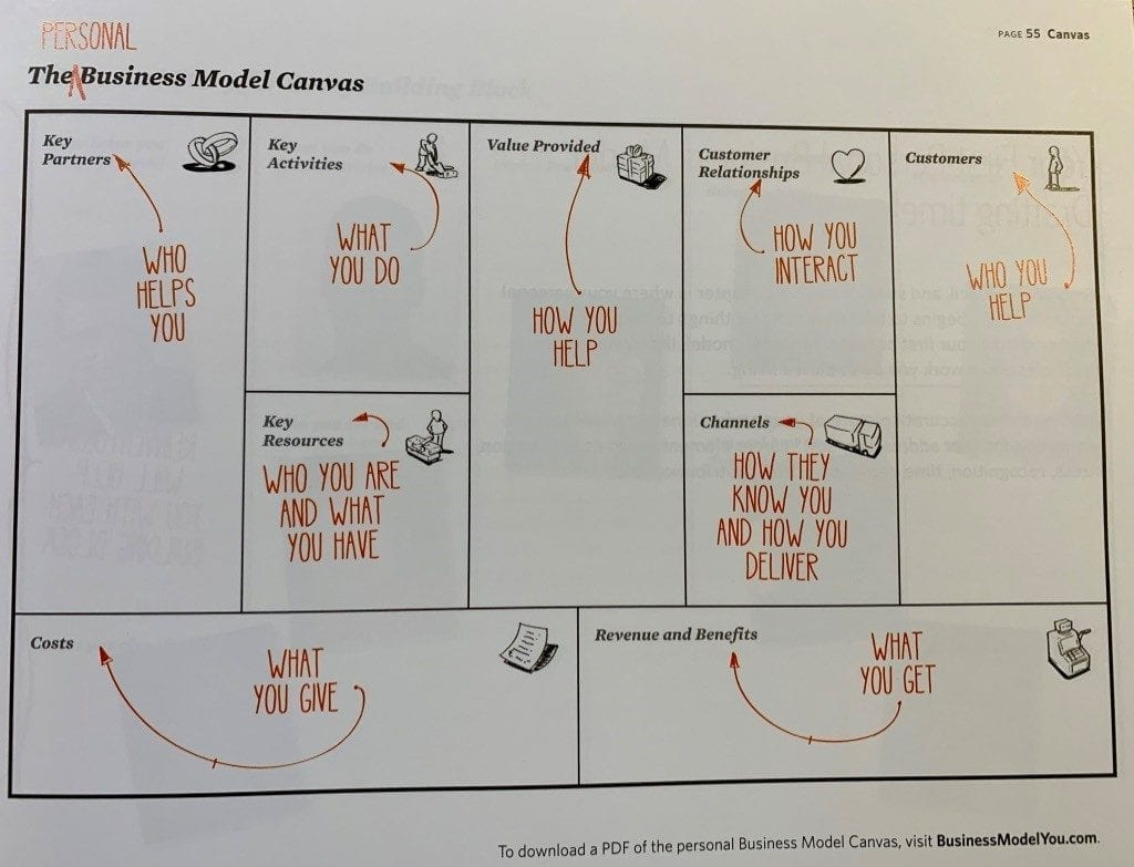 business model canvas mapping