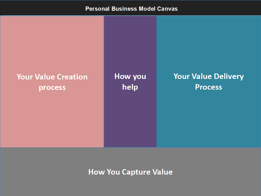 personal business model canvas