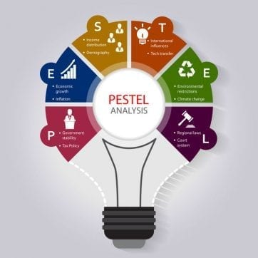 Going International? Do Your PESTEL Analysis First